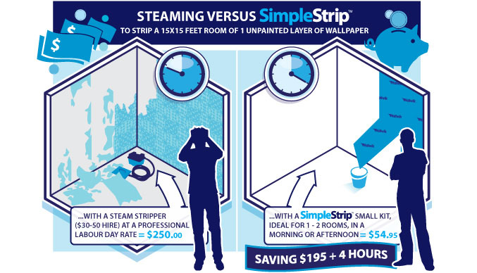 SimpleStrip Wallpaper Removal Products
